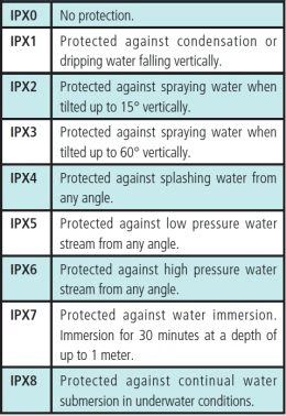 IPX waterproof rating
