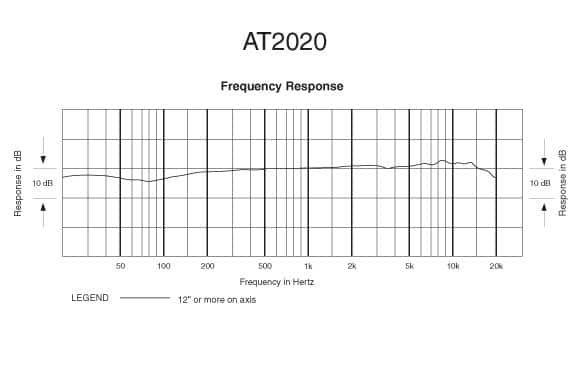 AT2020 frequency response