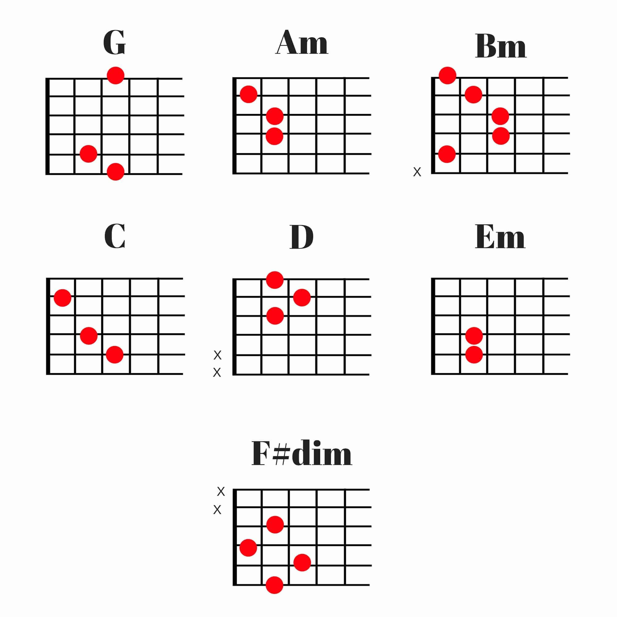 Chords In The Key Of G For Piano And Guitar Audio Mastered