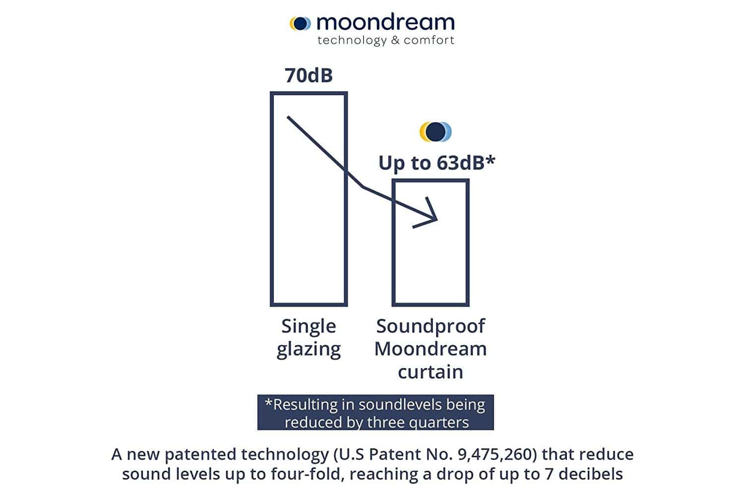Moondream Sound Reduction