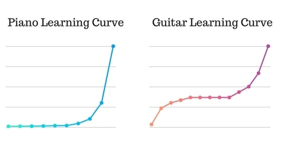 Piano Learning Curve vs. Guitar Learning Curve